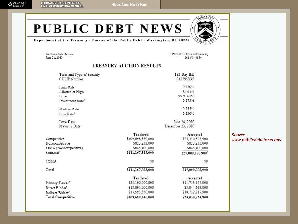Rendimiento Equivalente en Bonos Cotización de las Letras del Tesoro U.S.