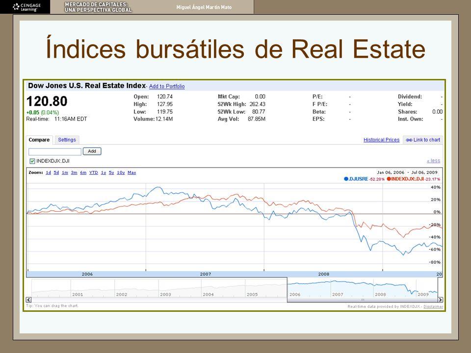 Índices bursátiles de Real Estate