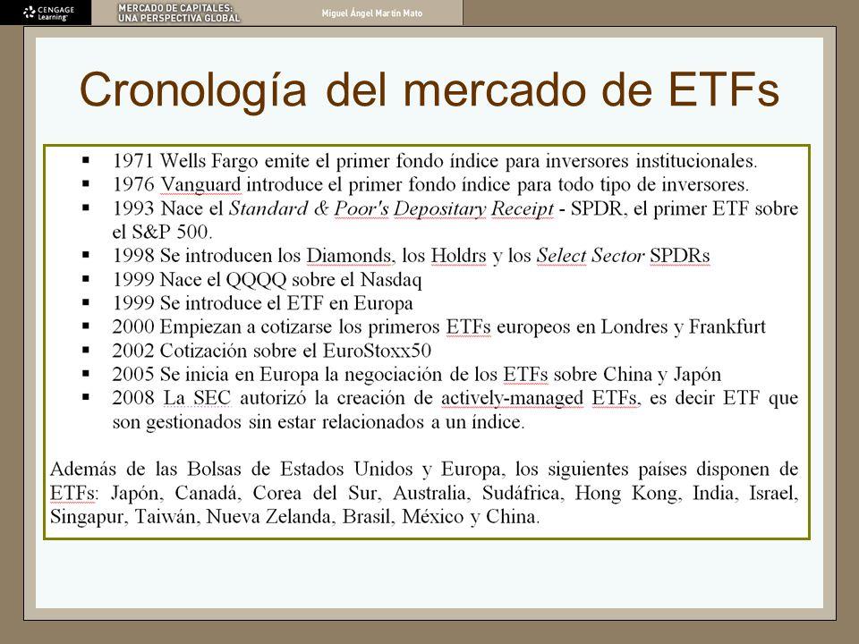 Cronología del mercado de ETFs