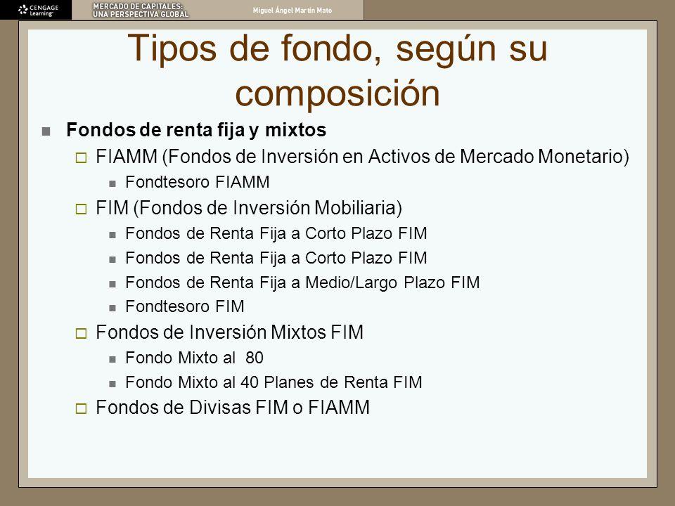Tipos de fondo, según su composición Fondos de renta fija y mixtos FIAMM (Fondos de Inversión en Activos de Mercado Monetario) Fondtesoro FIAMM FIM (F