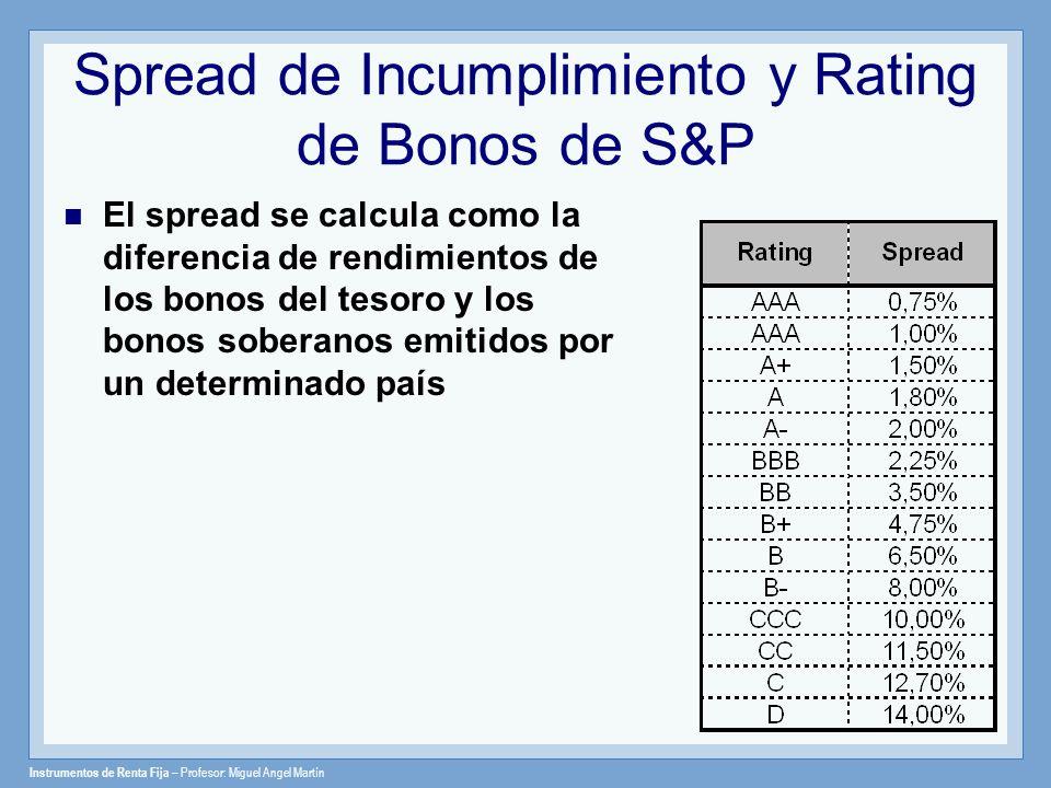 Spread de Incumplimiento y Rating de Bonos de S&P El spread se calcula como la diferencia de rendimientos de los bonos del tesoro y los bonos soberano