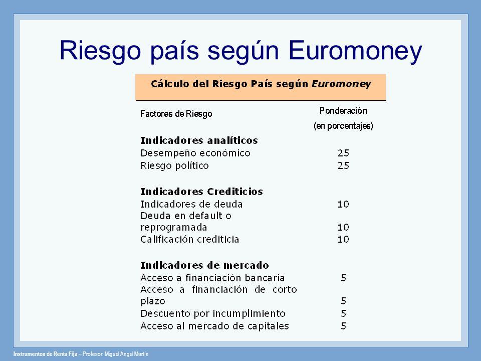 Riesgo país según Euromoney