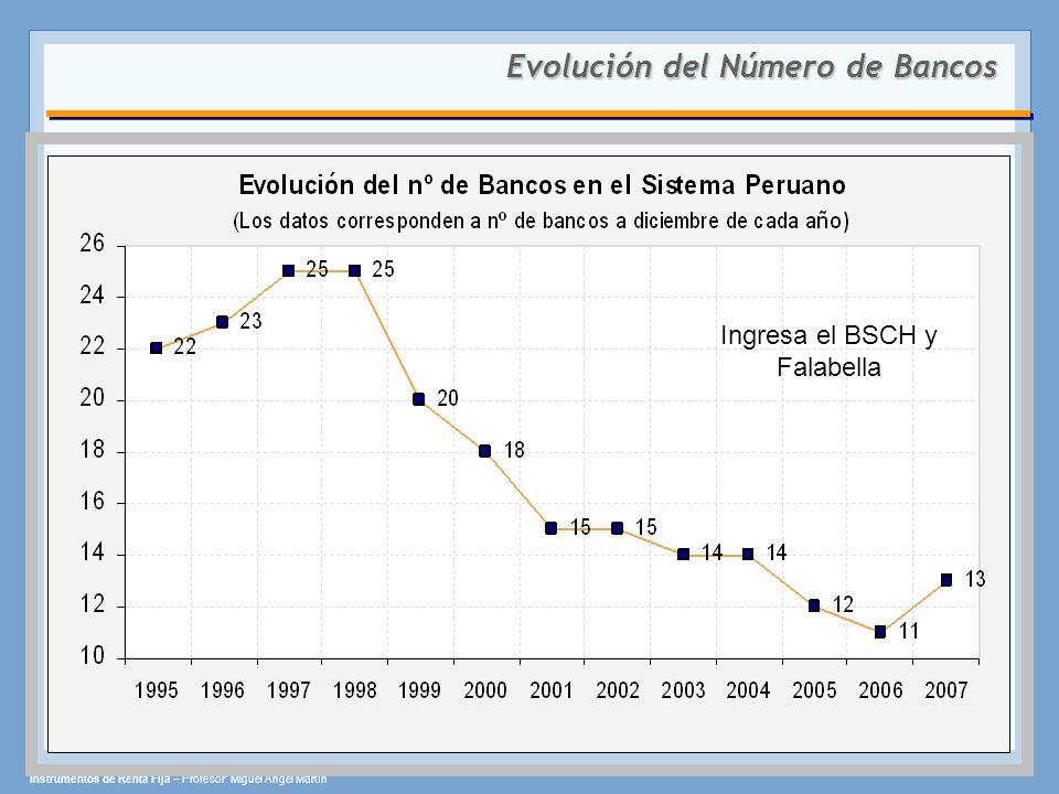 Evolución del Número de Bancos Ingresa el BSCH y Falabella