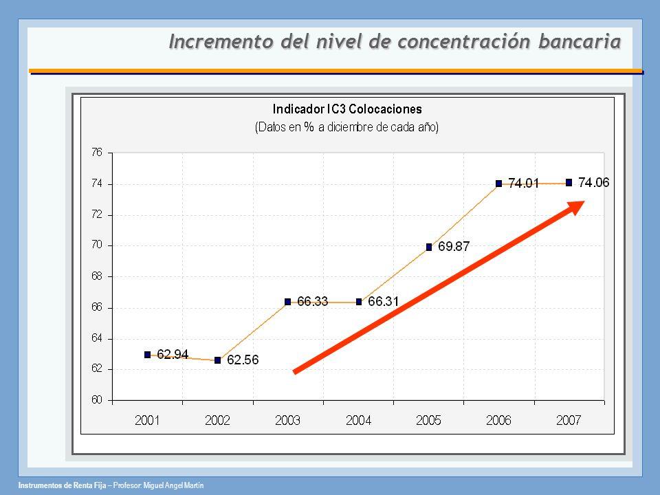 Instrumentos de Renta Fija – Profesor: Miguel Angel Martín Incrementodel nivel de concentración bancaria Incremento del nivel de concentración bancari