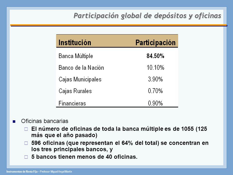 Instrumentos de Renta Fija – Profesor: Miguel Angel Martín Participación global de depósitos y oficinas Oficinas bancarias El número de oficinas de to