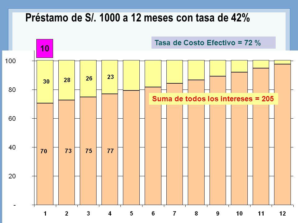 Tasa de Costo Efectivo = 72 % Suma de todos los intereses = 205 10 Préstamo de S/. 1000 a 12 meses con tasa de 42%
