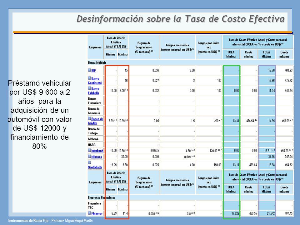 Instrumentos de Renta Fija – Profesor: Miguel Angel Martín Desinformación sobre la Tasa de Costo Efectiva Préstamo vehicular por US$ 9 600 a 2 años pa