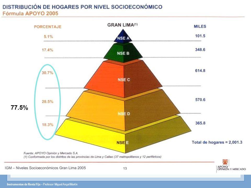 Instrumentos de Renta Fija – Profesor: Miguel Angel Martín 77.5%