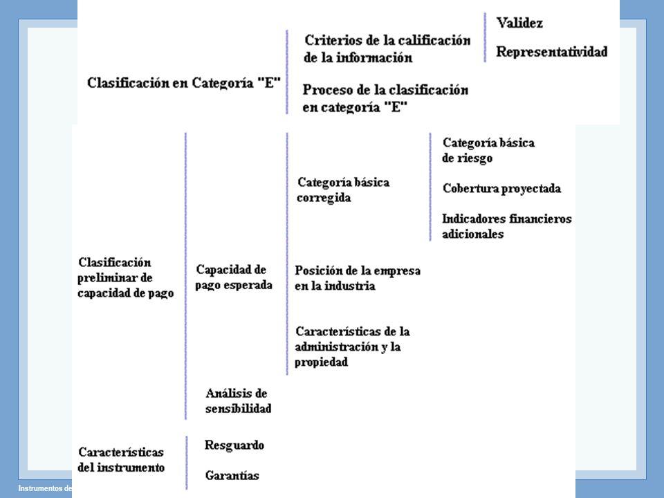 Instrumentos de Renta Fija – Profesor: Miguel Angel Martín El Perú es el país de mayor concentración bancaria en Latinoamérica CAF 2005
