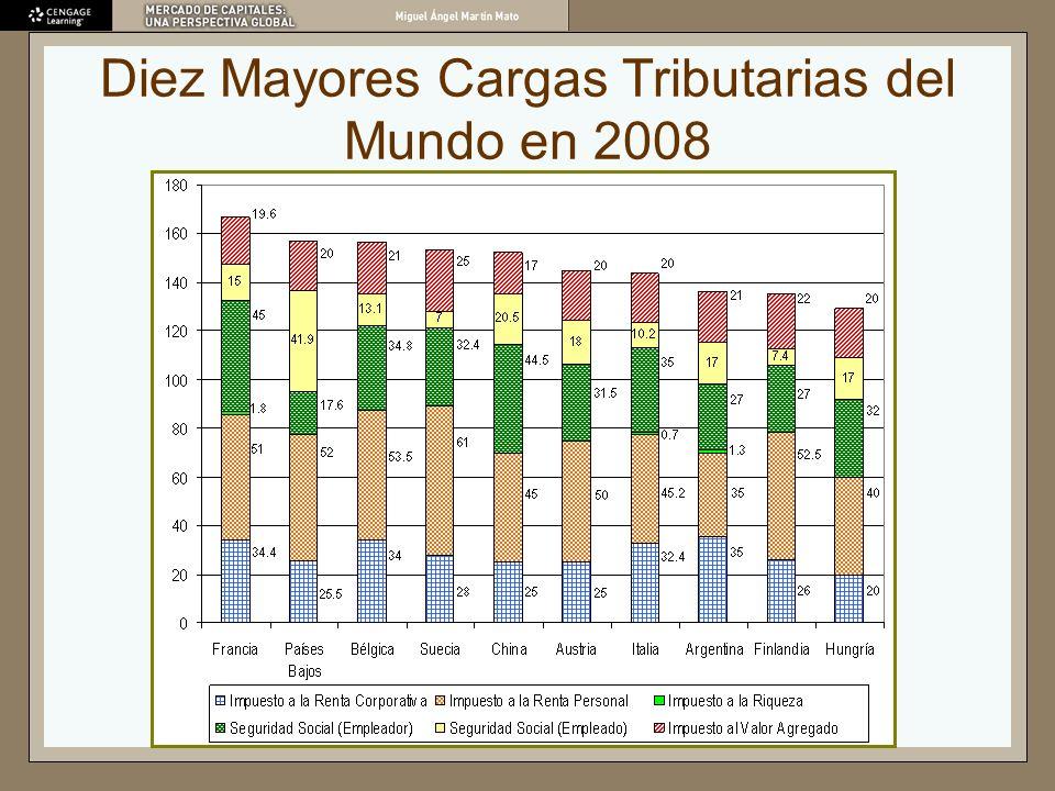 Diez Menores Cargas Tributarias del Mundo en 2008