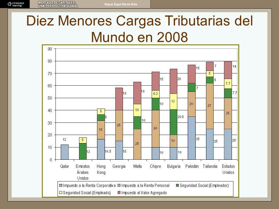 Resultados del Índice Forbes de Miseria y la Reforma Tributaria 2000-2008