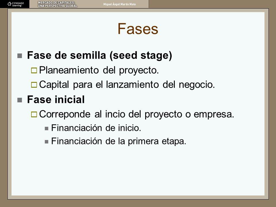 Fases Fase de semilla (seed stage) Planeamiento del proyecto. Capital para el lanzamiento del negocio. Fase inicial Correponde al incio del proyecto o