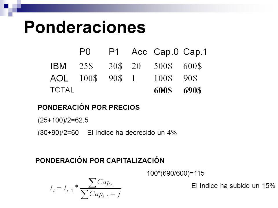 Ponderaciones PONDERACIÓN POR PRECIOS (25+100)/2=62.5 (30+90)/2=60 El Indice ha decrecido un 4% PONDERACIÓN POR CAPITALIZACIÓN 100*(690/600)=115 El In