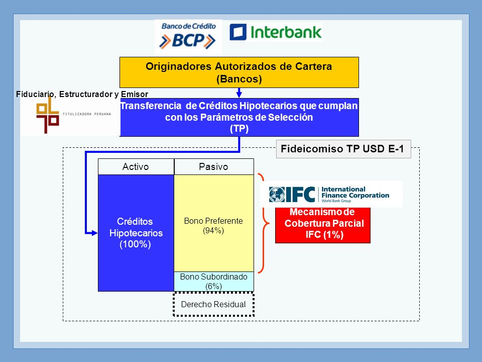ActivoPasivo Originadores Autorizados de Cartera (Bancos) Transferencia de Créditos Hipotecarios que cumplan con los Parámetros de Selección (TP) Meca