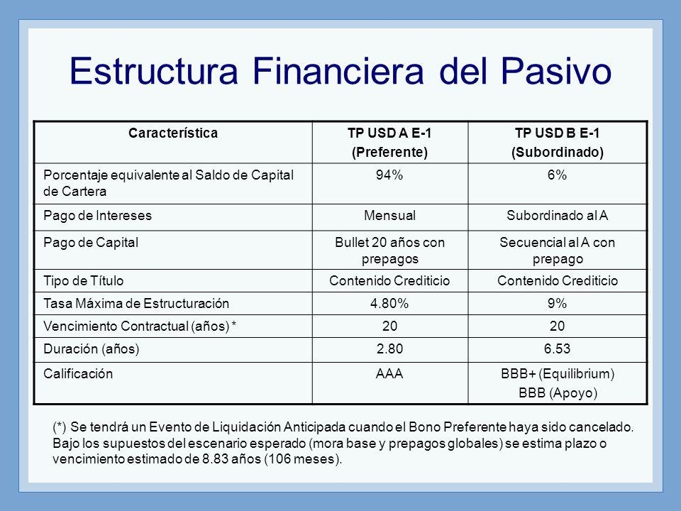 Estructura Financiera del Pasivo CaracterísticaTP USD A E-1 (Preferente) TP USD B E-1 (Subordinado) Porcentaje equivalente al Saldo de Capital de Cart
