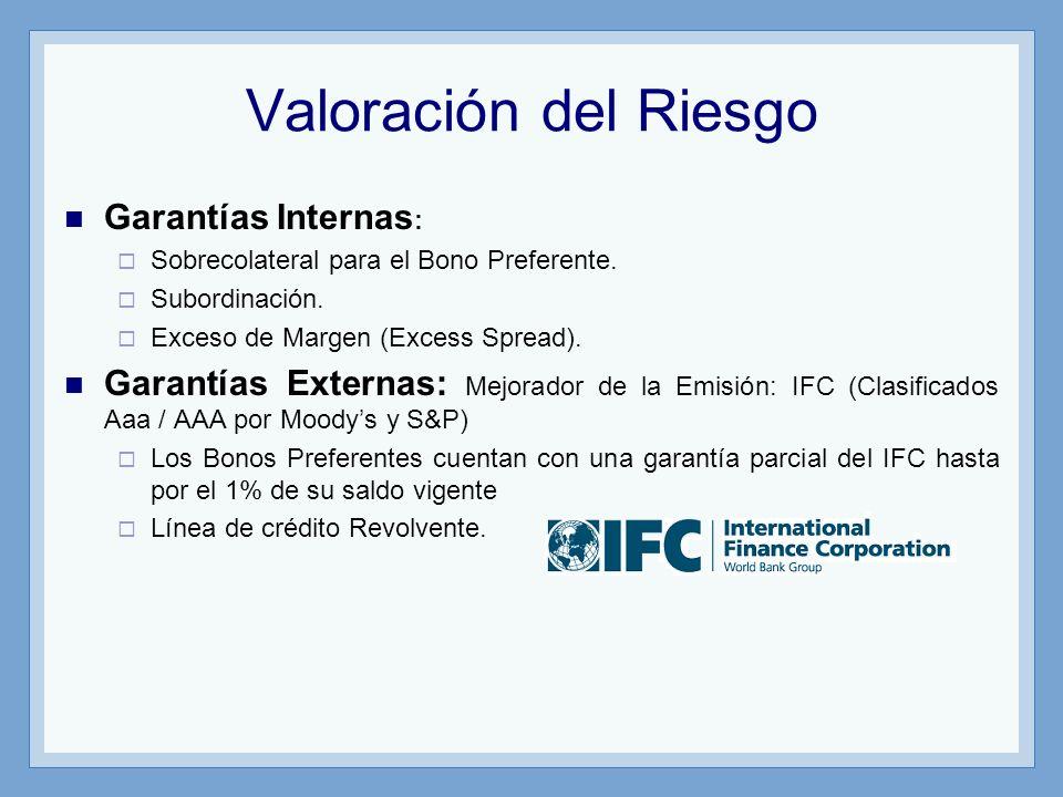 Valoración del Riesgo Garantías Internas : Sobrecolateral para el Bono Preferente. Subordinación. Exceso de Margen (Excess Spread). Garantías Externas