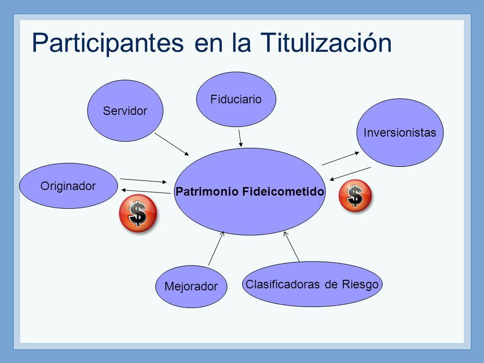 Participantes en la Titulización Originador Patrimonio Fideicometido Inversionistas Mejorador Fiduciario Clasificadoras de Riesgo Servidor
