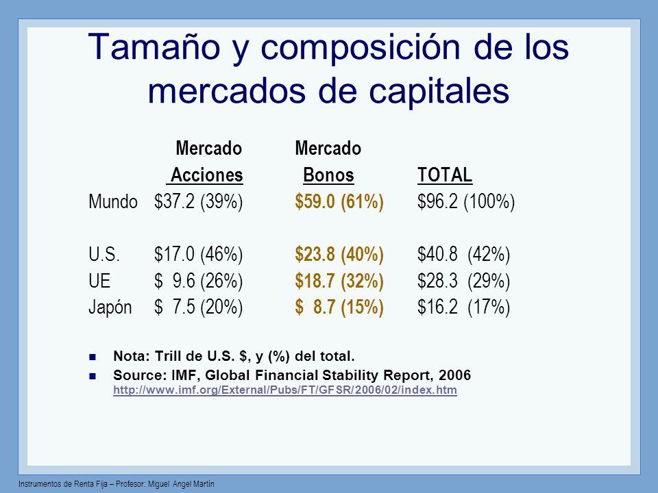 Instrumentos de Renta Fija – Profesor: Miguel Angel Martín Tamaño y composición de los mercados de capitales Mercado Mercado Acciones Bonos TOTAL Mund