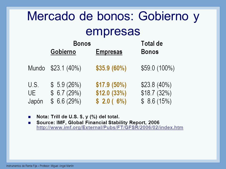 Instrumentos de Renta Fija – Profesor: Miguel Angel Martín Mercado de bonos: Gobierno y empresas Bonos Total de GobiernoEmpresas Bonos Mundo$23.1 (40%