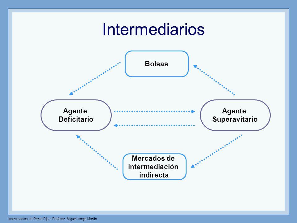 Instrumentos de Renta Fija – Profesor: Miguel Angel Martín Mercado de bonos: Gobierno y empresas Bonos Total de GobiernoEmpresas Bonos Mundo$23.1 (40%) $35.9 (60%) $59.0 (100%) U.S.$ 5.9 (26%) $17.9 (50%) $23.8 (40%) UE$ 6.7 (29%) $12.0 (33%) $18.7 (32%) Japón$ 6.6 (29%) $ 2.0 ( 6%) $ 8.6 (15%) Nota: Trill de U.S.