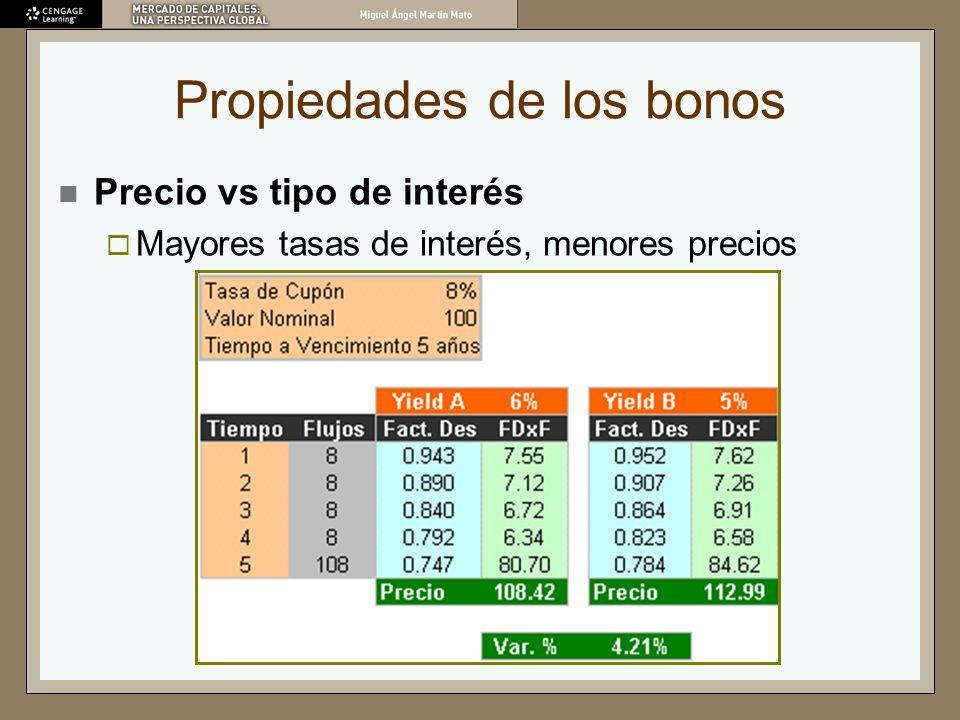 Propiedades de los bonos Precio vs tipo de interés Mayores tasas de interés, menores precios