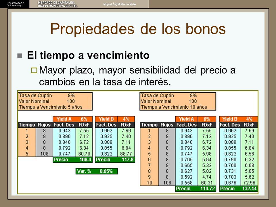 Propiedades de los bonos El tiempo a vencimiento Mayor plazo, mayor sensibilidad del precio a cambios en la tasa de interés.
