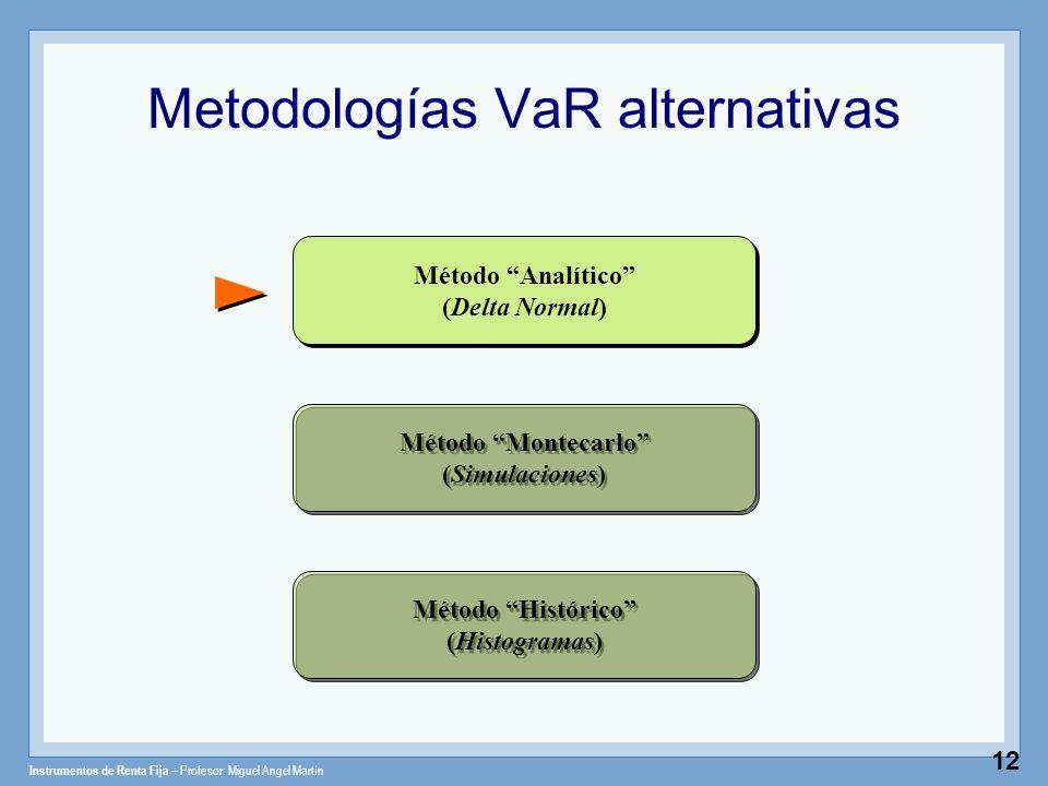Instrumentos de Renta Fija – Profesor: Miguel Angel Martín 12 Metodologías VaR alternativas Método Analítico (Delta Normal) Método Montecarlo (Simulac