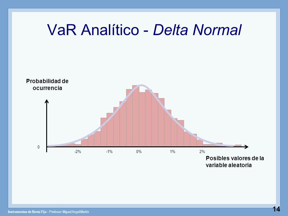 Instrumentos de Renta Fija – Profesor: Miguel Angel Martín 14 VaR Analítico - Delta Normal Posibles valores de la variable aleatoria 0 1%0%2%-1%-2% Pr