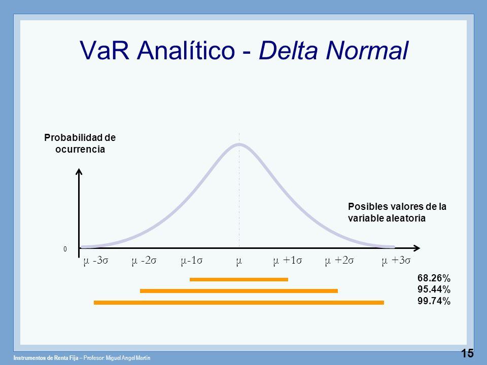 Instrumentos de Renta Fija – Profesor: Miguel Angel Martín 15 VaR Analítico - Delta Normal Posibles valores de la variable aleatoria 0 μ +1σμμ +2σμ-1σ
