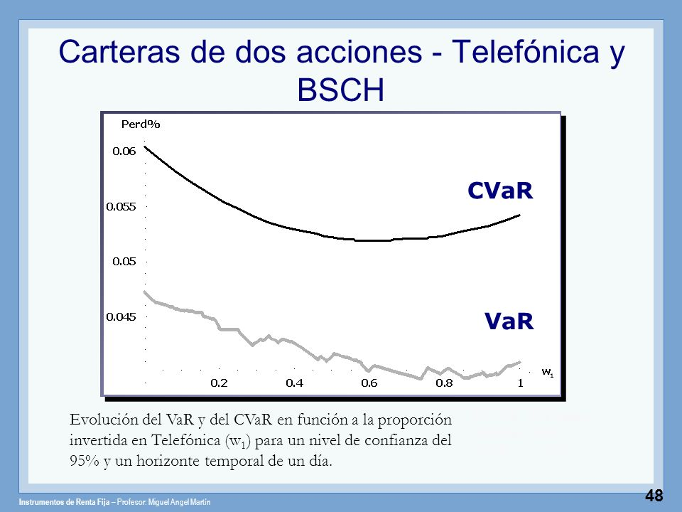 Instrumentos de Renta Fija – Profesor: Miguel Angel Martín 48 Carteras de dos acciones - Telefónica y BSCH Valor del portafolio Evolución del VaR y de