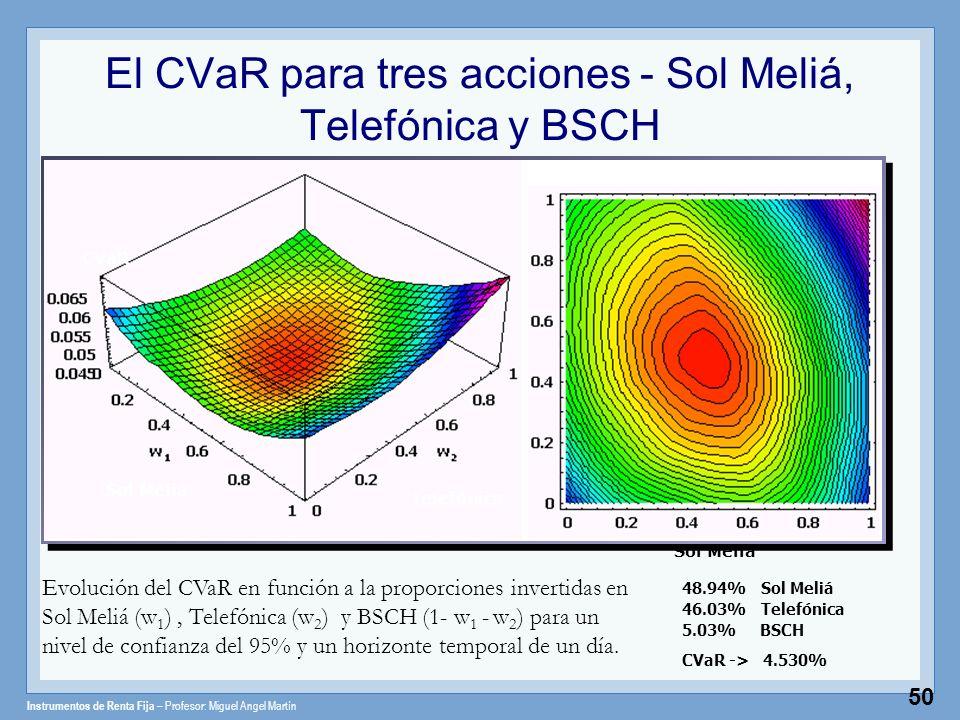 Instrumentos de Renta Fija – Profesor: Miguel Angel Martín 50 El CVaR para tres acciones - Sol Meliá, Telefónica y BSCH Evolución del CVaR en función
