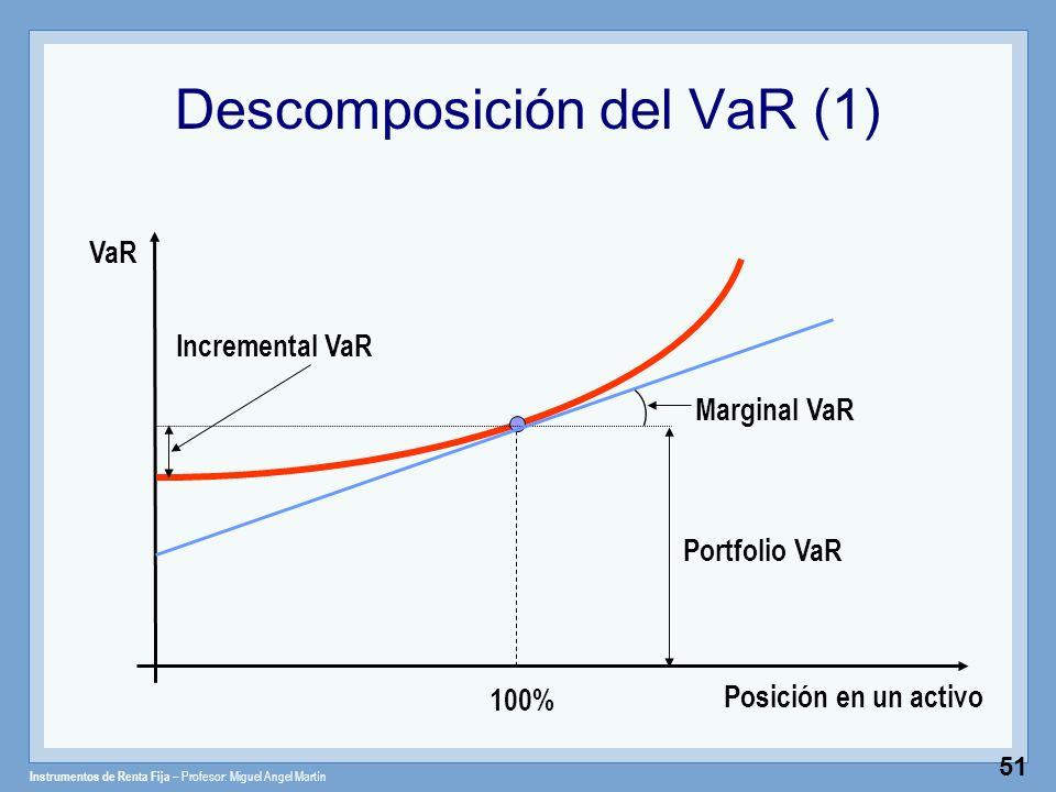 Instrumentos de Renta Fija – Profesor: Miguel Angel Martín 51 Descomposición del VaR (1) Posición en un activo VaR 100% Portfolio VaR Incremental VaR