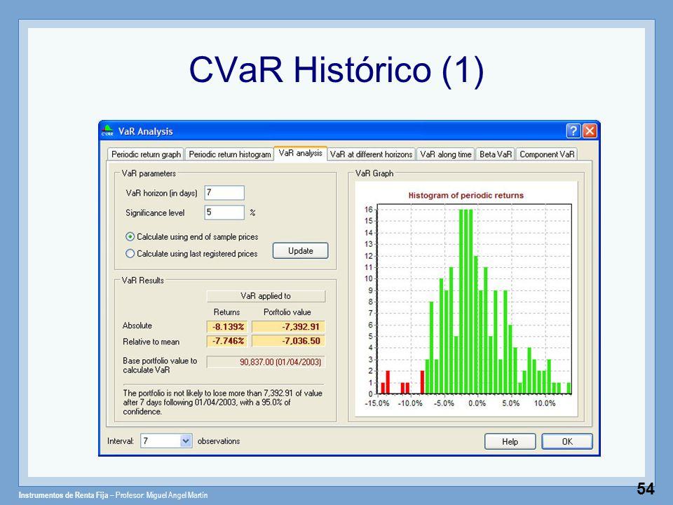 Instrumentos de Renta Fija – Profesor: Miguel Angel Martín 54 CVaR Histórico (1)