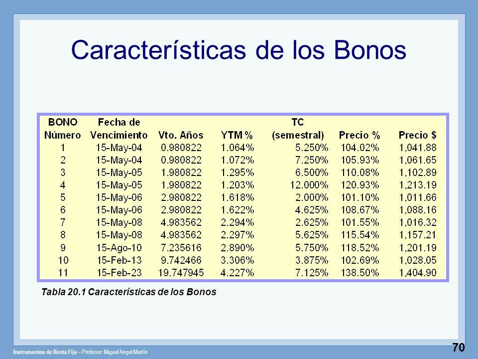 Instrumentos de Renta Fija – Profesor: Miguel Angel Martín 70 Características de los Bonos Tabla 20.1 Características de los Bonos