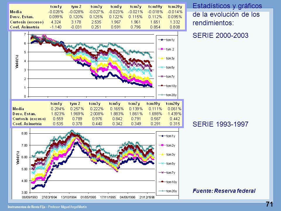 Instrumentos de Renta Fija – Profesor: Miguel Angel Martín 71 Estadísticos y gráficos de la evolución de los rendimientos: SERIE 2000-2003 SERIE 1993-