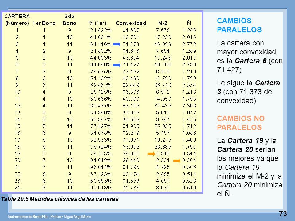 Instrumentos de Renta Fija – Profesor: Miguel Angel Martín 73 Tabla 20.5 Medidas clásicas de las carteras CAMBIOS PARALELOS La cartera con mayor conve
