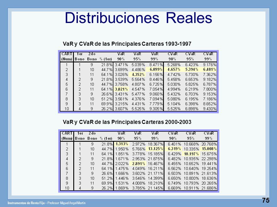 Instrumentos de Renta Fija – Profesor: Miguel Angel Martín 75 VaR y CVaR de las Principales Carteras 2000-2003 VaR y CVaR de las Principales Carteras