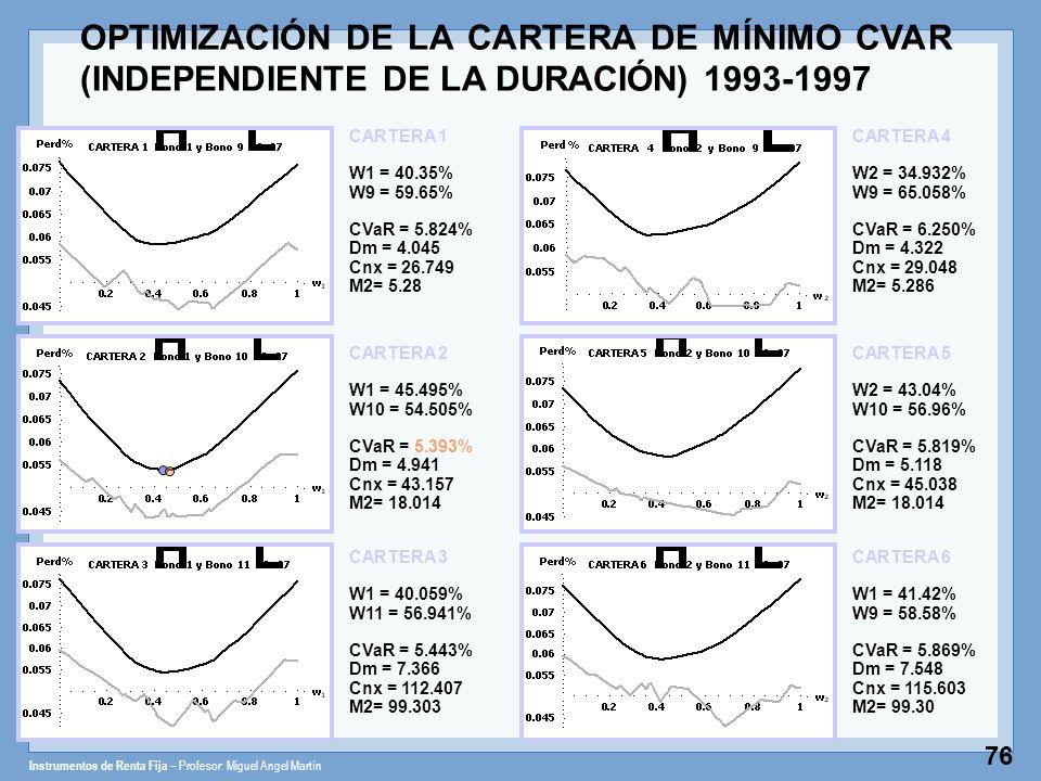 Instrumentos de Renta Fija – Profesor: Miguel Angel Martín 76 CARTERA 1 W1 = 40.35% W9 = 59.65% CVaR = 5.824% Dm = 4.045 Cnx = 26.749 M2= 5.28 CARTERA