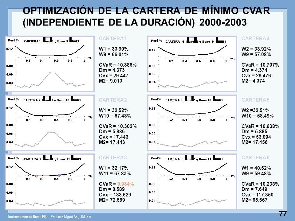 Instrumentos de Renta Fija – Profesor: Miguel Angel Martín 77 CARTERA 1 W1 = 33.99% W9 = 66.01% CVaR = 10.386% Dm = 4.373 Cvx = 29.447 M2= 9.013 CARTE