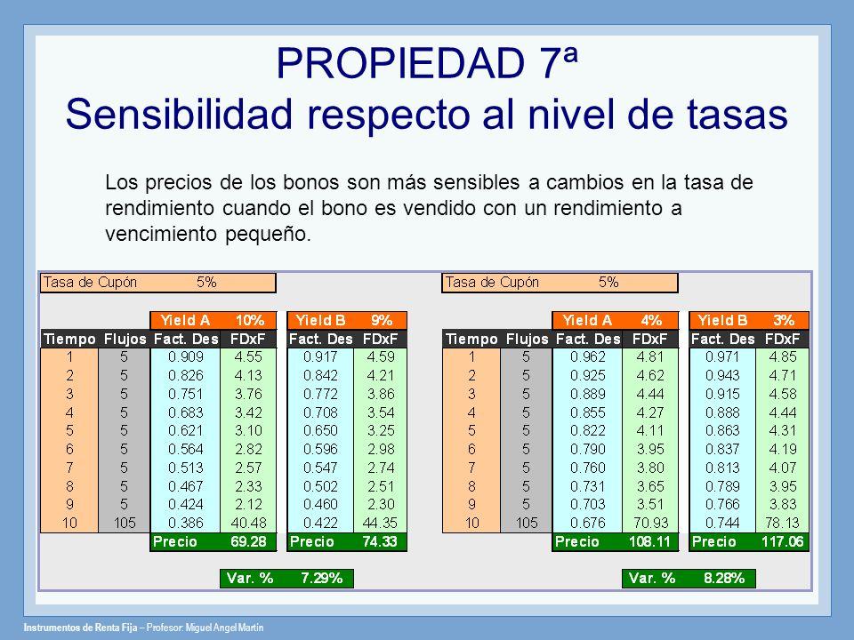 Instrumentos de Renta Fija – Profesor: Miguel Angel Martín Los precios de los bonos son más sensibles a cambios en la tasa de rendimiento cuando el bo