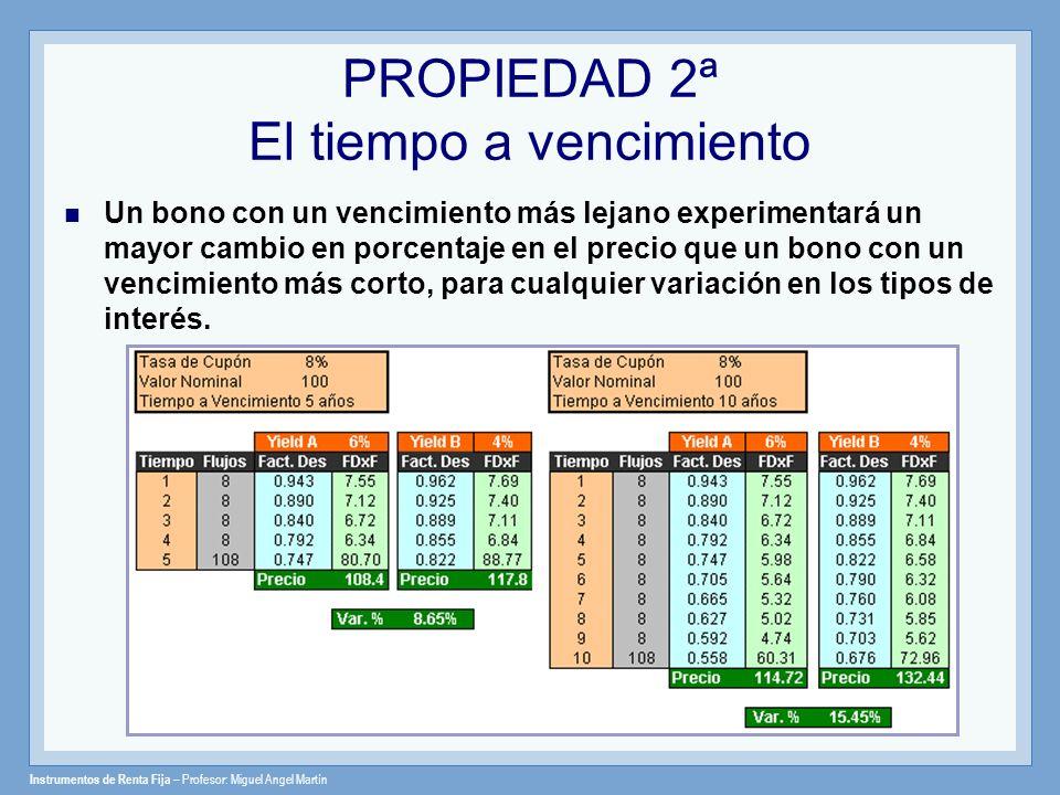 Instrumentos de Renta Fija – Profesor: Miguel Angel Martín PROPIEDAD 3ª Sensibilidad del Tiempo a Vencimiento La sensibilidad del precio de un bono aumenta con el vencimiento, pero a una tasa decreciente.