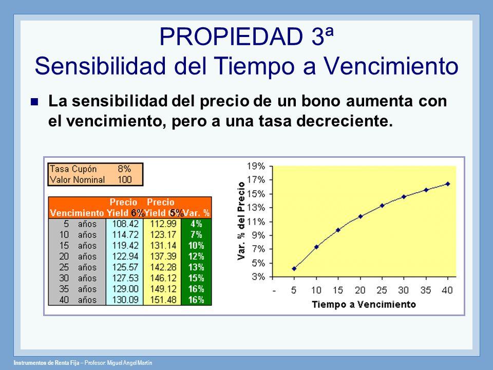 Instrumentos de Renta Fija – Profesor: Miguel Angel Martín PROPIEDAD 3ª Sensibilidad del Tiempo a Vencimiento La sensibilidad del precio de un bono au