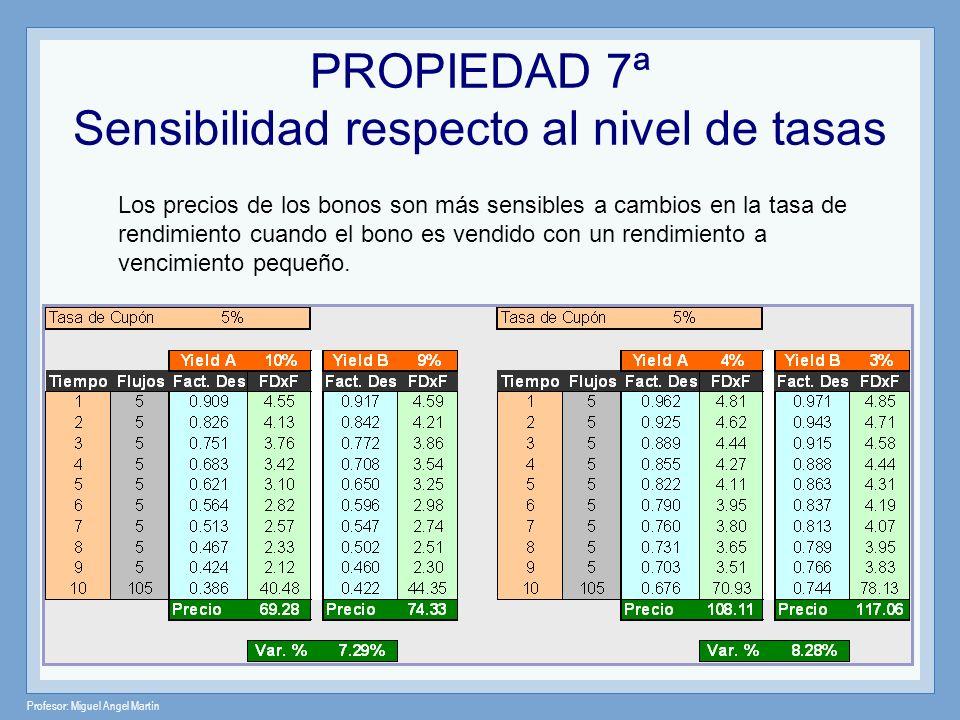 Profesor: Miguel Angel Martín Los precios de los bonos son más sensibles a cambios en la tasa de rendimiento cuando el bono es vendido con un rendimie