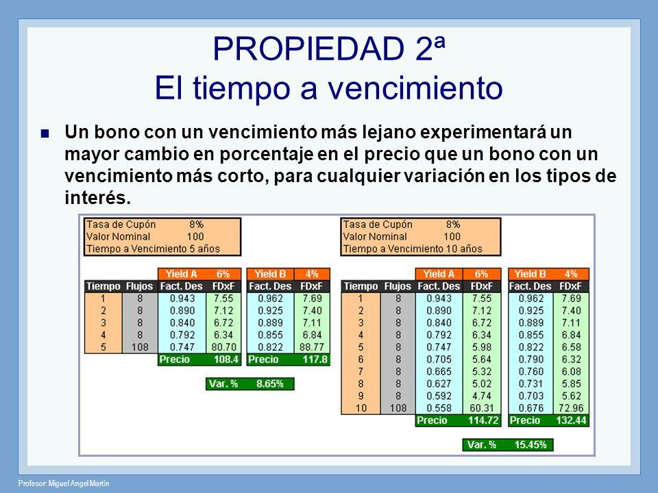 Profesor: Miguel Angel Martín PROPIEDAD 3ª Sensibilidad del Tiempo a Vencimiento La sensibilidad del precio de un bono aumenta con el vencimiento, pero a una tasa decreciente.