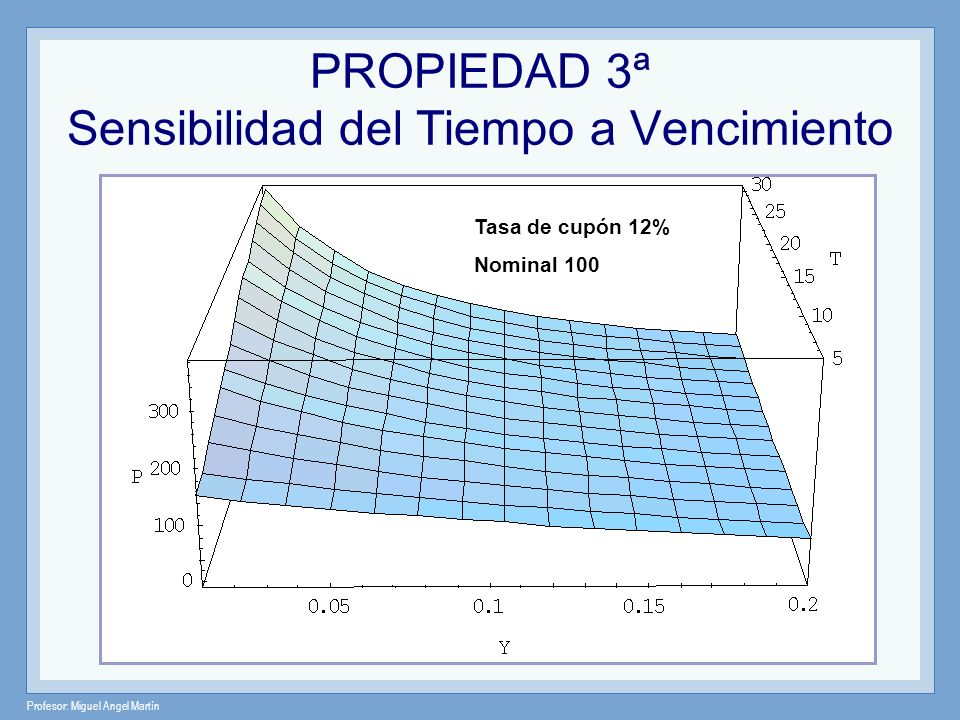 Profesor: Miguel Angel Martín PROPIEDAD 4ª La tasa de cupón Mientras más baja sea la tasa de cupón, más sensible es su precio a un cambio en las tasas de interés.