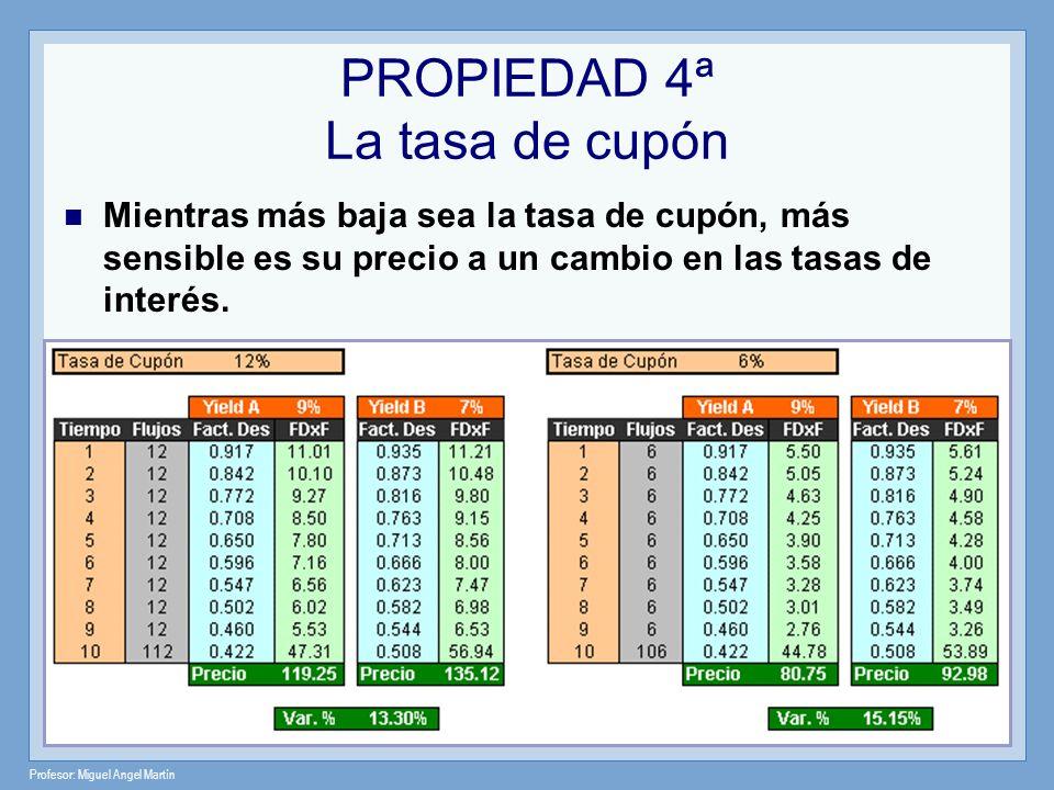 Profesor: Miguel Angel Martín PROPIEDAD 4ª La tasa de cupón Mientras más baja sea la tasa de cupón, más sensible es su precio a un cambio en las tasas