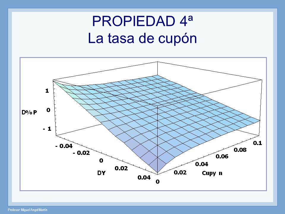 Profesor: Miguel Angel Martín PROPIEDAD 5ª Sensibilidad sobre la tasa de cupón La sensibilidad del precio de un bono disminuye a medida que la tasa de cupón es mayor pero a una tasa decreciente 6%5%
