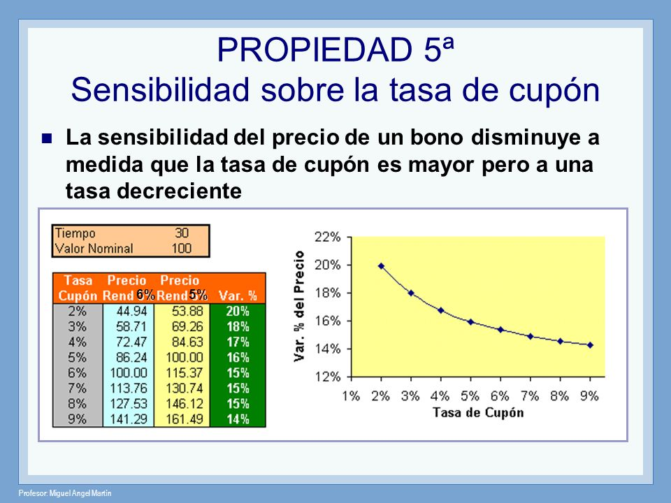 Profesor: Miguel Angel Martín PROPIEDAD 6ª Sensibilidad en subidas o bajadas de tasas La variación en el precio (en términos absolutos) cuando se produce un incremento del rendimiento a vencimiento es menor que la variación en el precio provocada por un aumento de igual magnitud en el rendimiento.