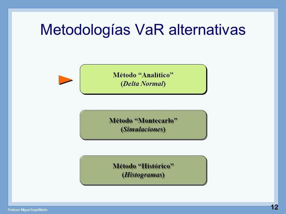Profesor: Miguel Angel Martín 12 Metodologías VaR alternativas Método Analítico (Delta Normal) Método Montecarlo (Simulaciones) Método Histórico (Hist