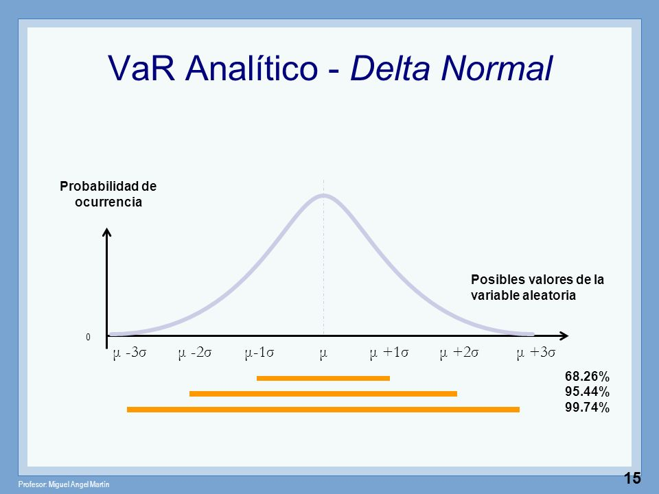 Profesor: Miguel Angel Martín 15 VaR Analítico - Delta Normal Posibles valores de la variable aleatoria 0 μ +1σμμ +2σμ-1σμ -2σ Probabilidad de ocurren